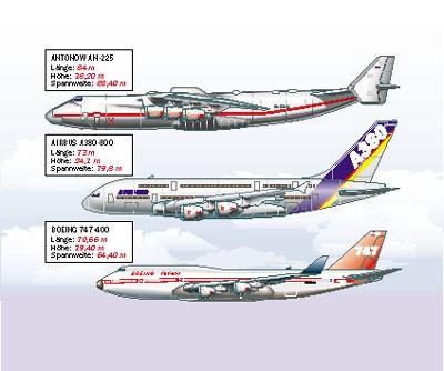 antonov-airbus-boeing-compare.jpg