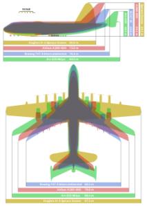 Comparación entre el Hughes H-4 (amarillo), An-225 (verde), A380-800 (rojo) y B747-8I (azul)